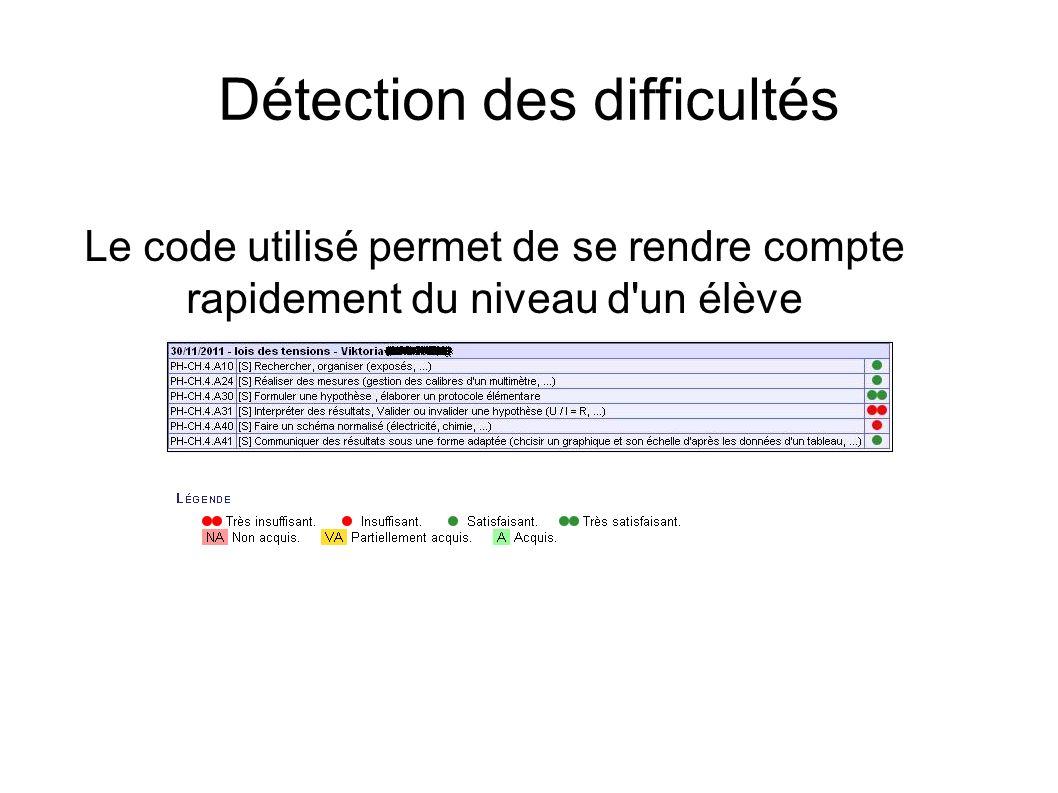 Détection des difficultés Le code utilisé permet de se rendre compte rapidement du niveau d'un élève