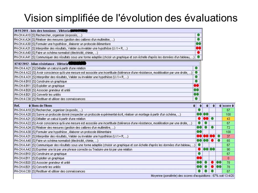 Vision simplifiée de l'évolution des évaluations