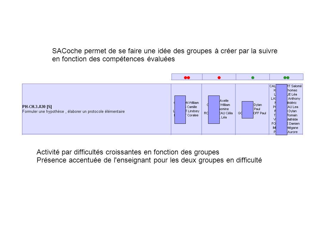 SACoche permet de se faire une idée des groupes à créer par la suivre en fonction des compétences évaluées Activité par difficultés croissantes en fon