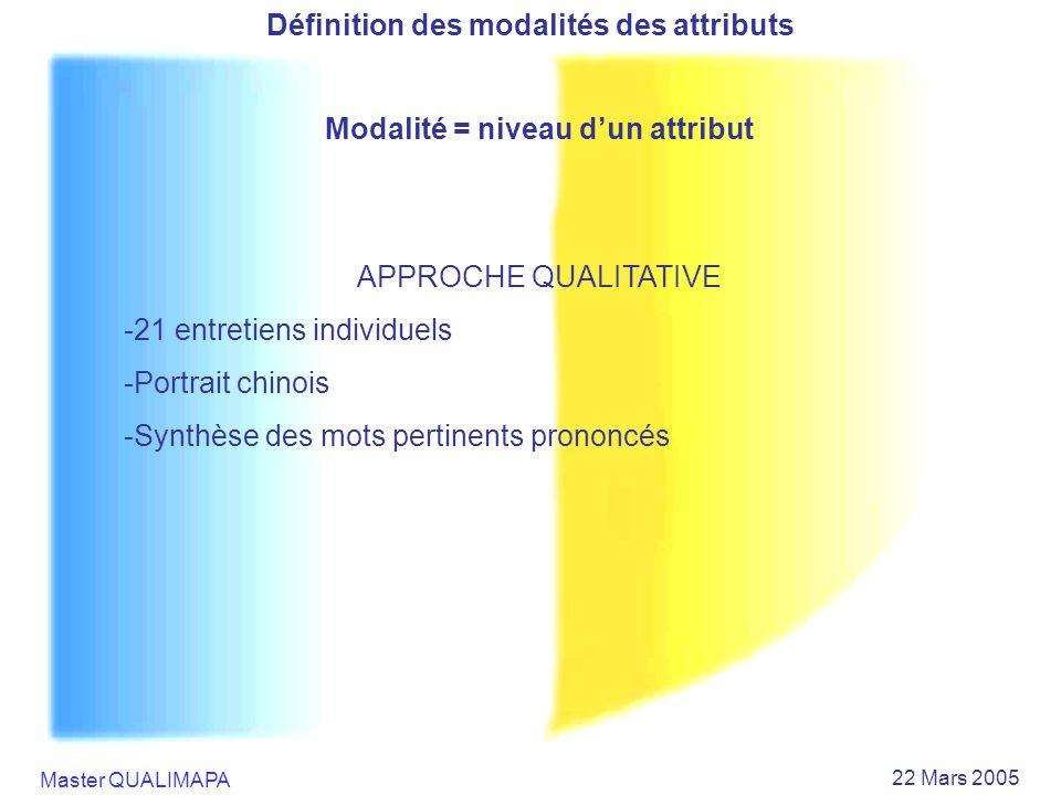 Master QUALIMAPA 22 Mars 2005 Définition des modalités des attributs Modalité = niveau dun attribut APPROCHE QUALITATIVE -21 entretiens individuels -P