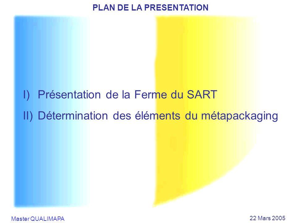 Master QUALIMAPA 22 Mars 2005 I)Présentation de la Ferme du SART II)Détermination des éléments du métapackaging PLAN DE LA PRESENTATION