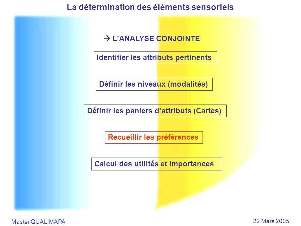 Master QUALIMAPA 22 Mars 2005 La détermination des éléments sensoriels LANALYSE CONJOINTE Identifier les attributs pertinents Définir les niveaux (mod