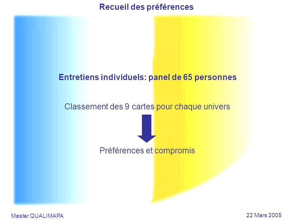 Master QUALIMAPA 22 Mars 2005 Recueil des préférences Entretiens individuels: panel de 65 personnes Classement des 9 cartes pour chaque univers Préfér