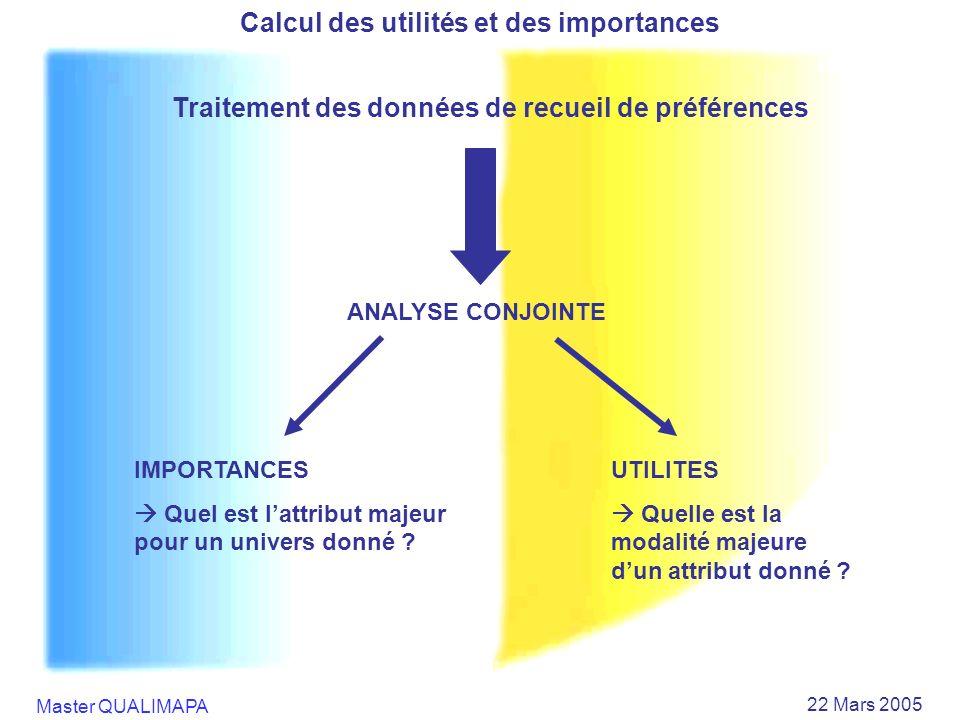 Master QUALIMAPA 22 Mars 2005 Calcul des utilités et des importances Traitement des données de recueil de préférences ANALYSE CONJOINTE IMPORTANCES Qu