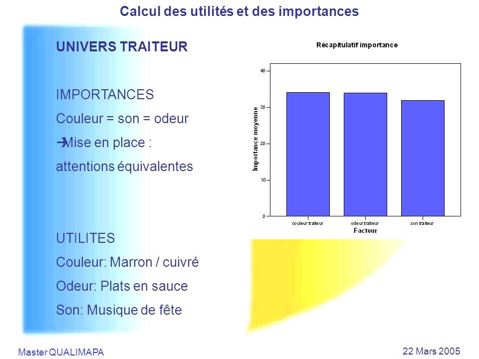 Master QUALIMAPA 22 Mars 2005 Calcul des utilités et des importances UNIVERS TRAITEUR IMPORTANCES Couleur = son = odeur Mise en place : attentions équ