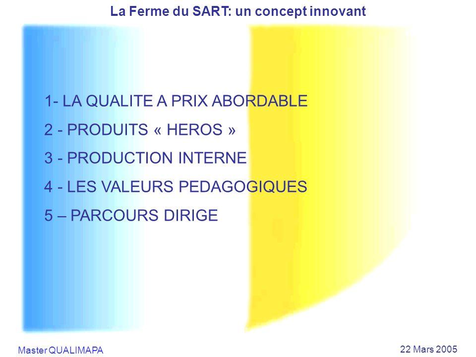 Master QUALIMAPA 22 Mars 2005 La Ferme du SART: un concept innovant 1- LA QUALITE A PRIX ABORDABLE 2 - PRODUITS « HEROS » 3 - PRODUCTION INTERNE 4 - L