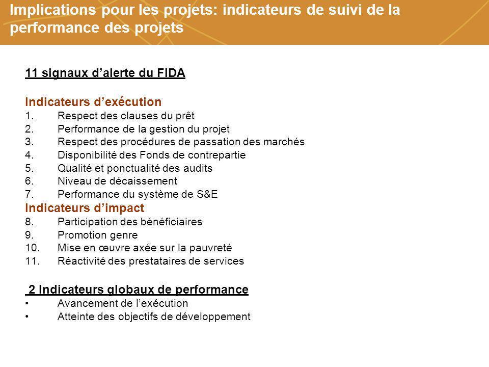 Farmers organizations, policies and markets Implications pour les projets: indicateurs de suivi de la performance des projets 11 signaux dalerte du FI