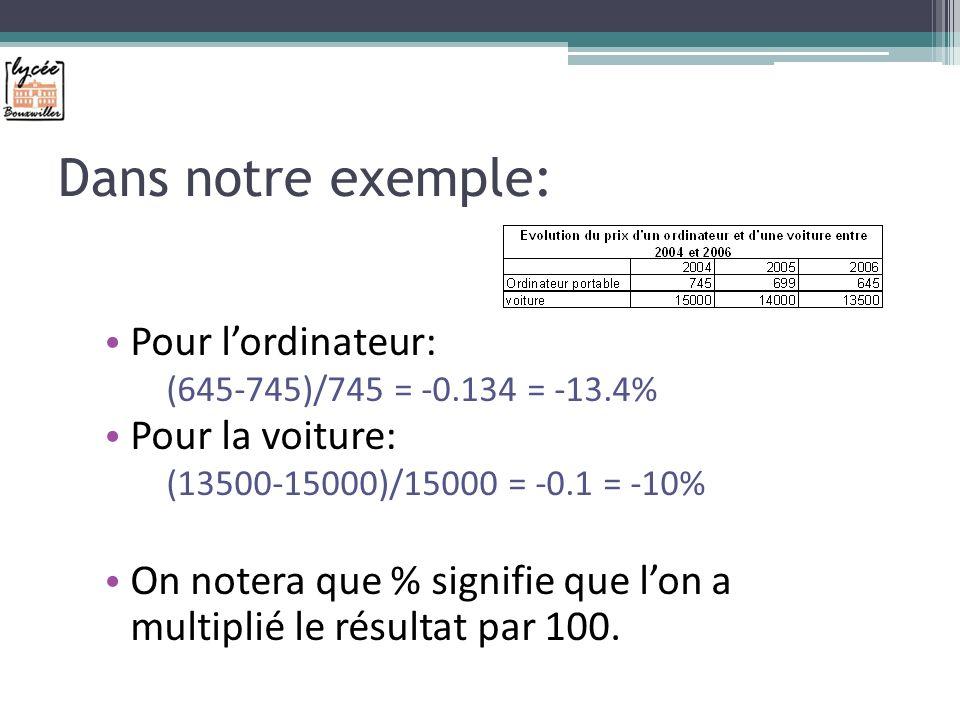 Dans notre exemple: Pour lordinateur: (645-745)/745 = -0.134 = -13.4% Pour la voiture: (13500-15000)/15000 = -0.1 = -10% On notera que % signifie que lon a multiplié le résultat par 100.