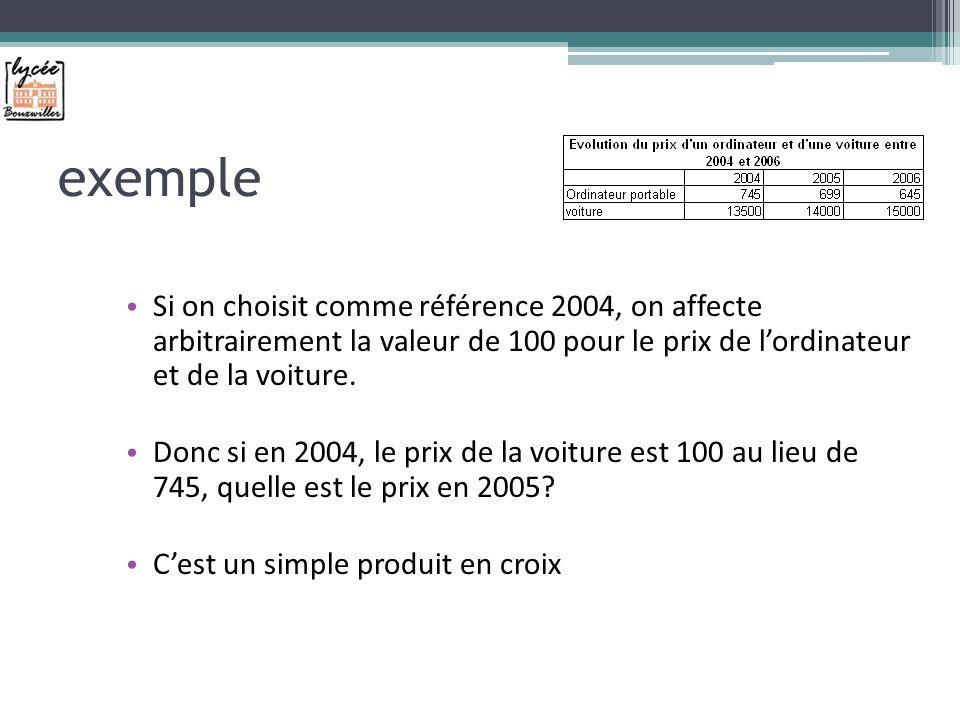 exemple Si on choisit comme référence 2004, on affecte arbitrairement la valeur de 100 pour le prix de lordinateur et de la voiture.