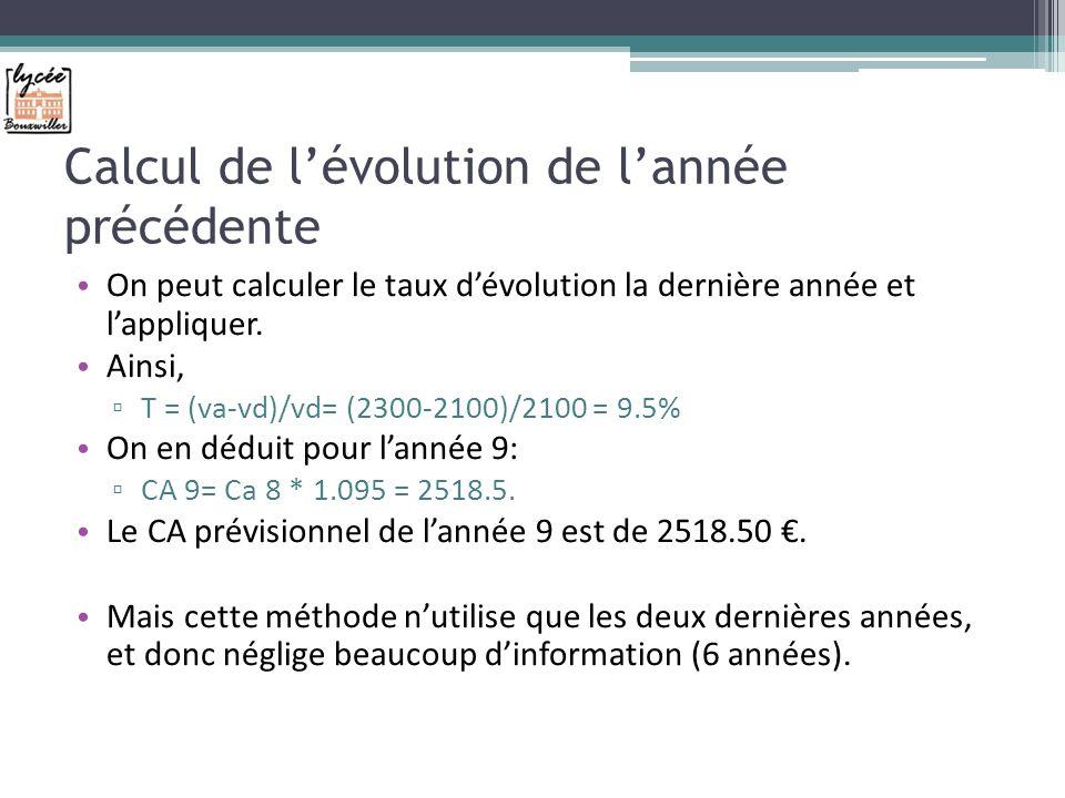 Calcul de lévolution de lannée précédente On peut calculer le taux dévolution la dernière année et lappliquer.