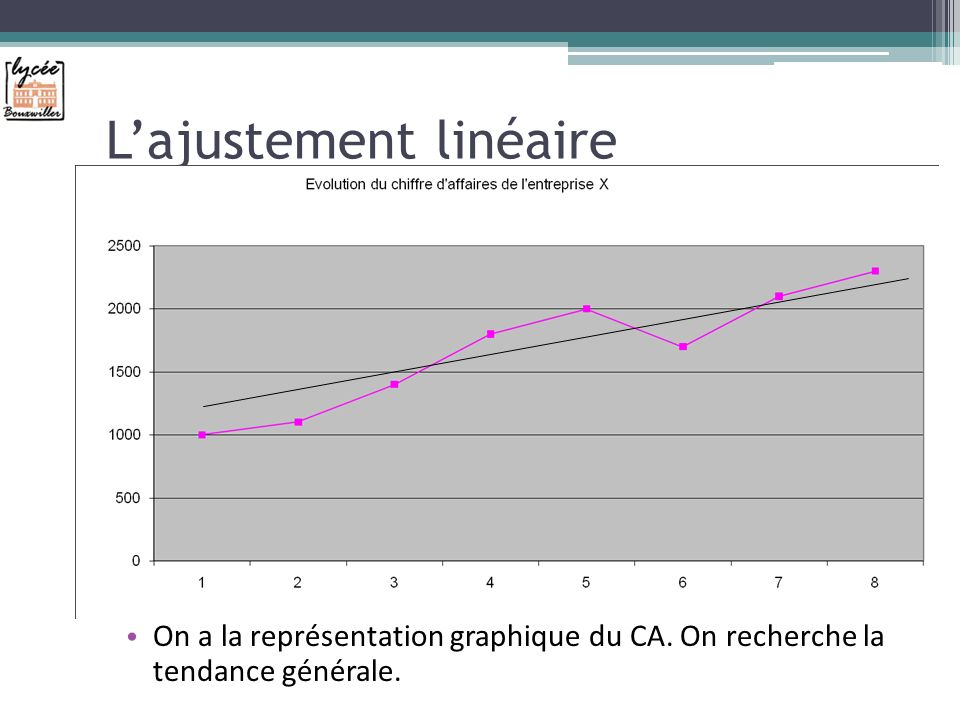 Lajustement linéaire On a la représentation graphique du CA. On recherche la tendance générale.