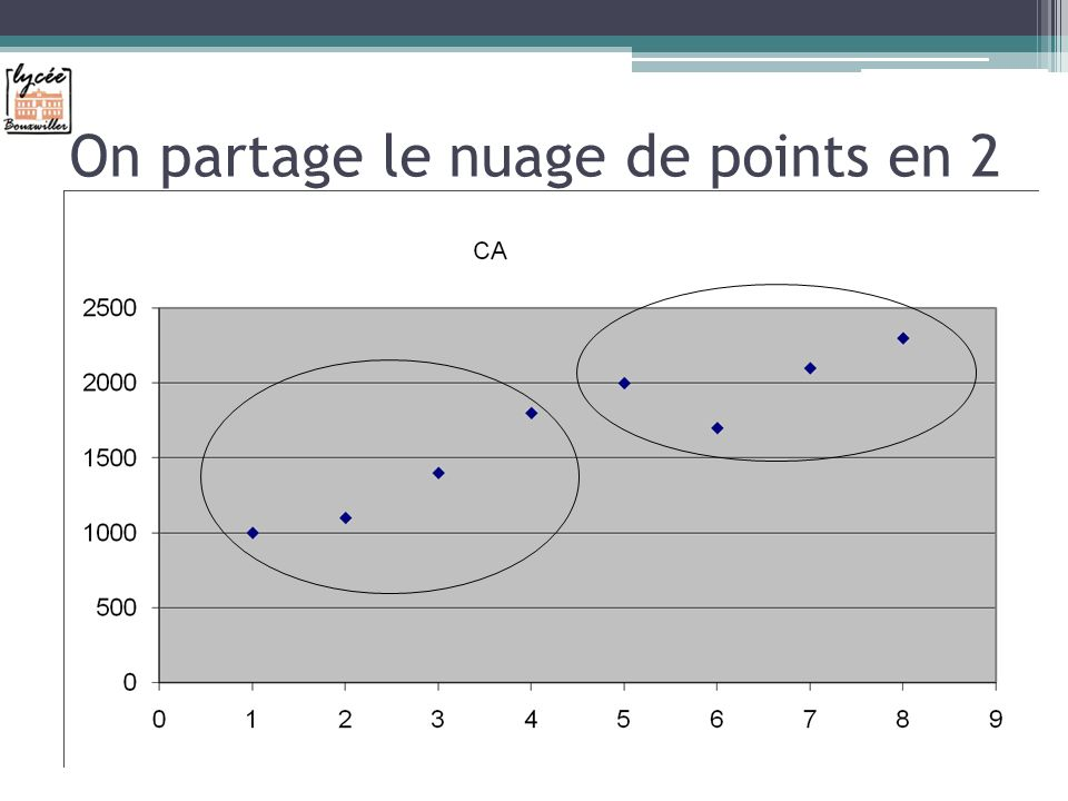 On partage le nuage de points en 2