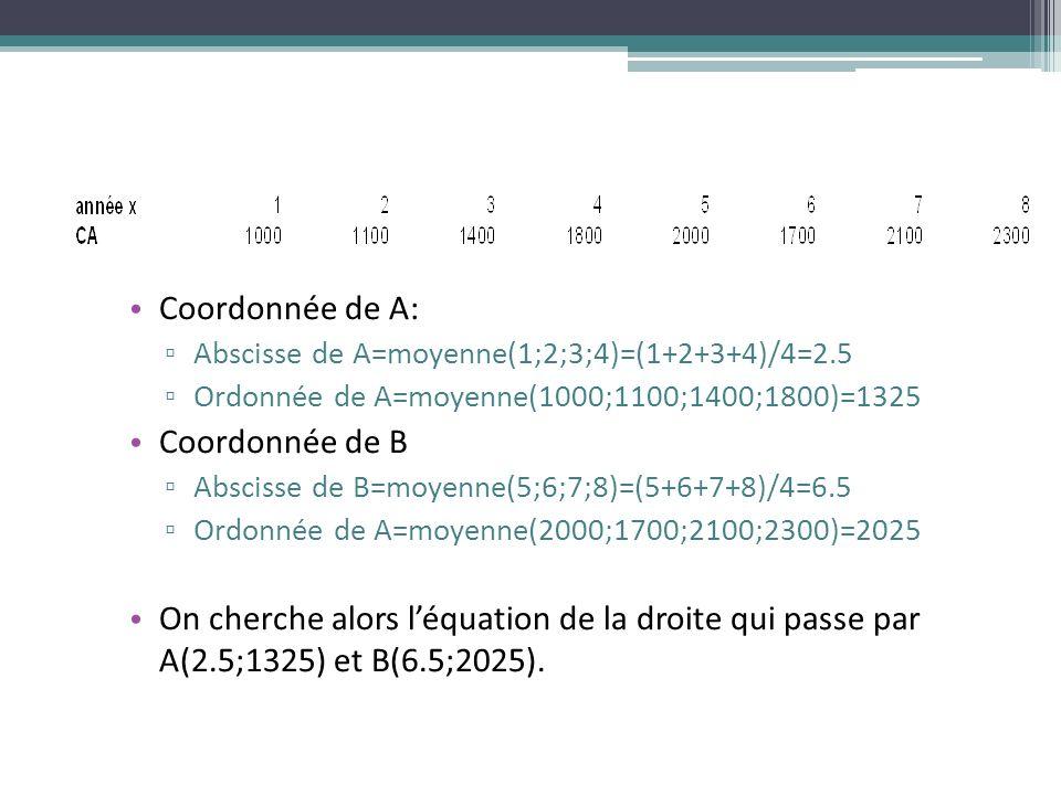 Coordonnée de A: Abscisse de A=moyenne(1;2;3;4)=(1+2+3+4)/4=2.5 Ordonnée de A=moyenne(1000;1100;1400;1800)=1325 Coordonnée de B Abscisse de B=moyenne(5;6;7;8)=(5+6+7+8)/4=6.5 Ordonnée de A=moyenne(2000;1700;2100;2300)=2025 On cherche alors léquation de la droite qui passe par A(2.5;1325) et B(6.5;2025).