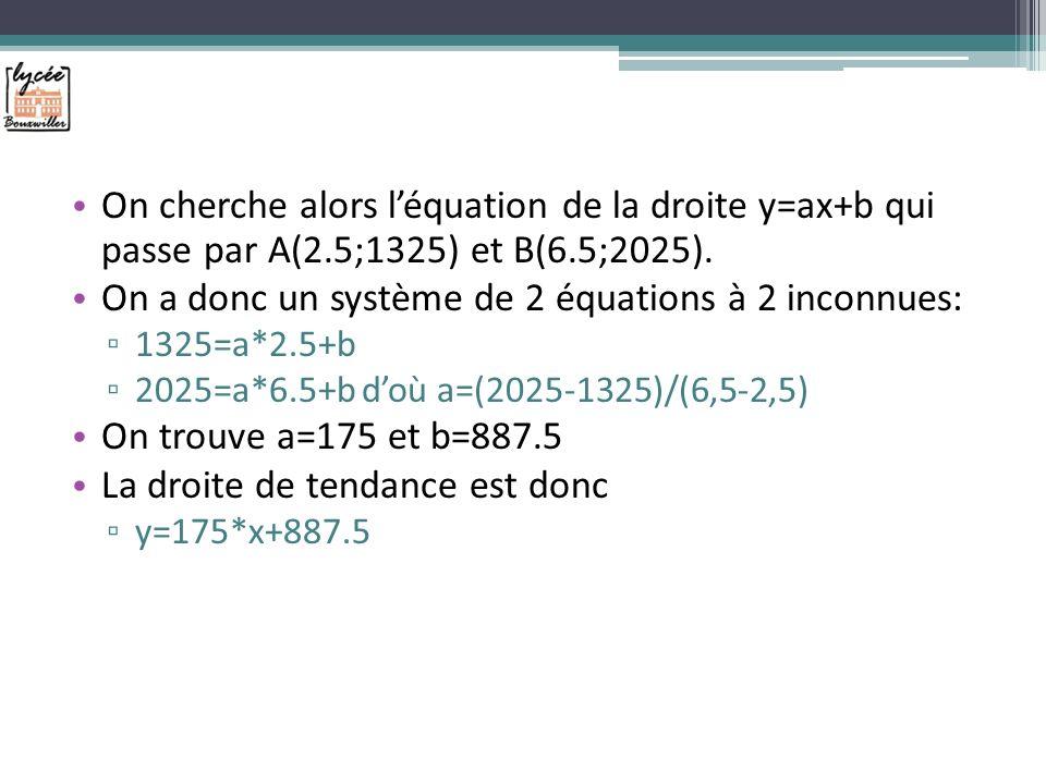 On cherche alors léquation de la droite y=ax+b qui passe par A(2.5;1325) et B(6.5;2025).