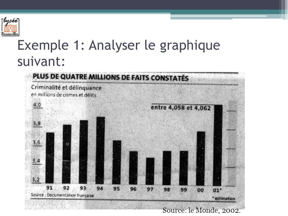 Exemple 1: Analyser le graphique suivant: Source: le Monde, 2002.