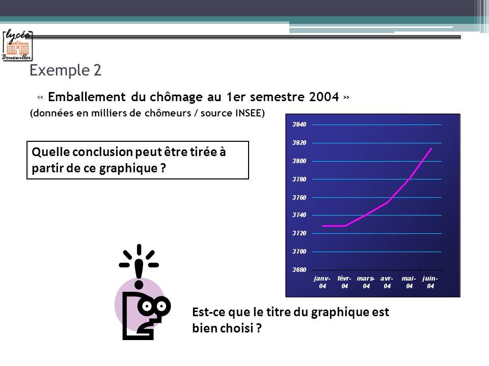 Exemple 2 « Emballement du chômage au 1er semestre 2004 » (données en milliers de chômeurs / source INSEE) Quelle conclusion peut être tirée à partir de ce graphique .