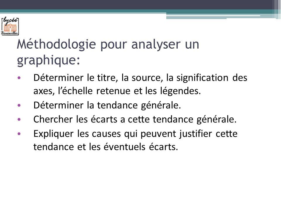 Méthodologie pour analyser un graphique: Déterminer le titre, la source, la signification des axes, léchelle retenue et les légendes.