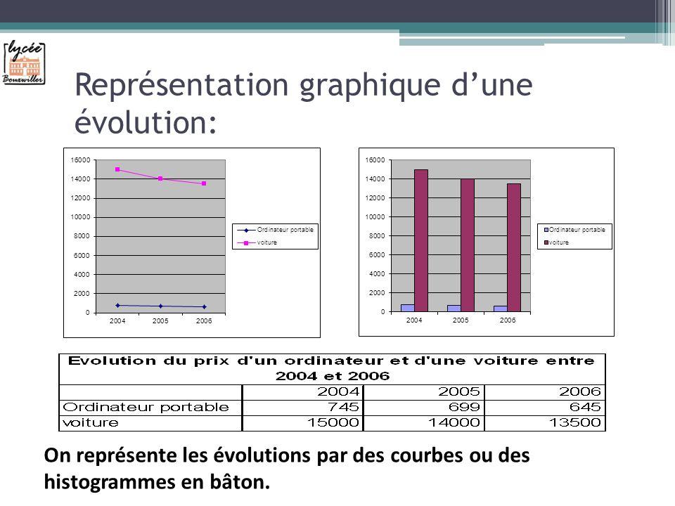 Représentation graphique dune évolution: On représente les évolutions par des courbes ou des histogrammes en bâton.