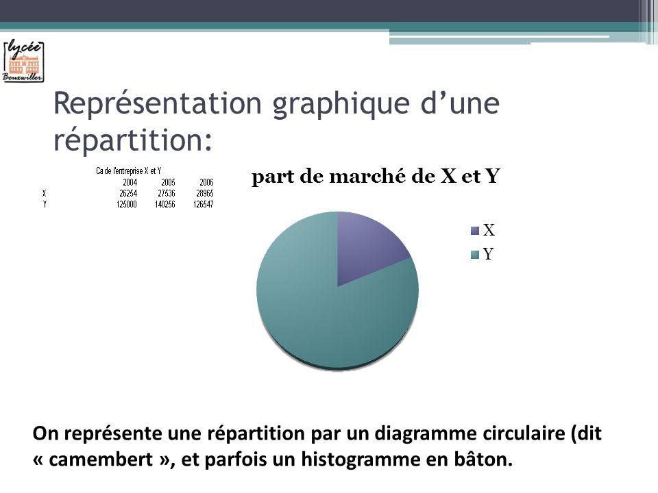 Représentation graphique dune répartition: On représente une répartition par un diagramme circulaire (dit « camembert », et parfois un histogramme en bâton.