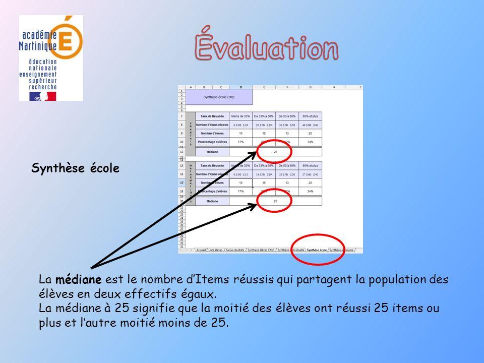Synthèse école La médiane est le nombre dItems réussis qui partagent la population des élèves en deux effectifs égaux.