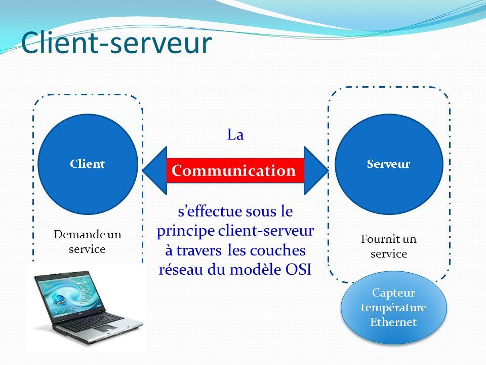 Client-serveur seffectue sous le principe client-serveur à travers les couches réseau du modèle OSI ClientServeur Communication Demande un service Fournit un service La Capteur température Ethernet