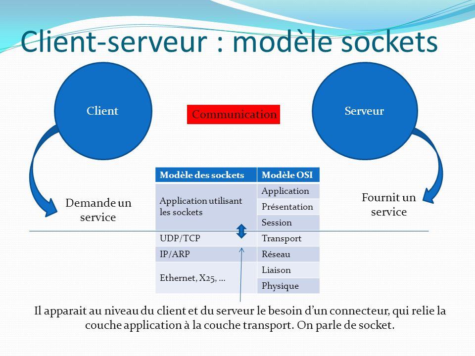 Les sockets se situent dans le modèle OSI au dessus de la couche Transport.