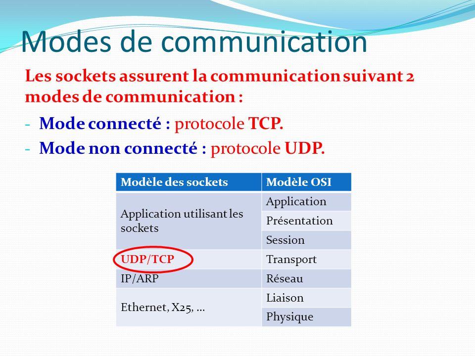 Modèle des socketsModèle OSI Application utilisant les sockets Application Présentation Session UDP/TCPTransport IP/ARPRéseau Ethernet, X25, … Liaison Physique Modèle des socketsModèle OSI Application utilisant les sockets Application Présentation Session UDP/TCPTransport IP/ARPRéseau Ethernet, X25, … Liaison Physique La communication seffectue entre deux hôtes nommés Client / Serveur.