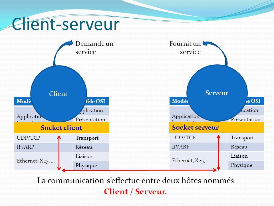 Client – socket et application.