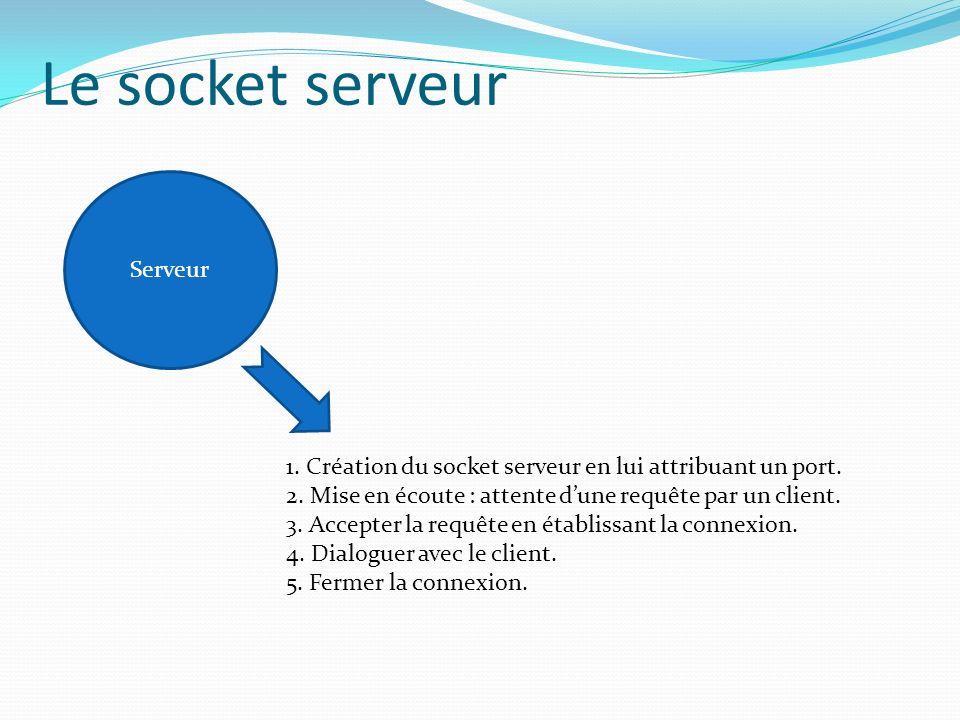 Serveur Le socket serveur 1.Création du socket serveur en lui attribuant un port.
