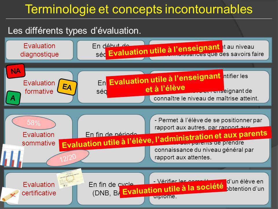 Terminologie et concepts incontournables Les différents types dévaluation. Evaluation diagnostique En début de séquence - Vérifier les prérequis tant