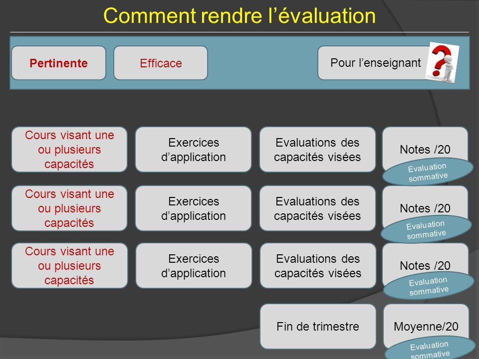 Comment rendre lévaluation Pertinente Pour lenseignant Efficace Cours visant une ou plusieurs capacités Exercices dapplication Evaluations des capacit