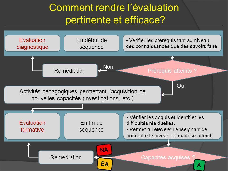 Evaluation diagnostique En début de séquence - Vérifier les prérequis tant au niveau des connaissances que des savoirs faire Prérequis atteints ? Remé