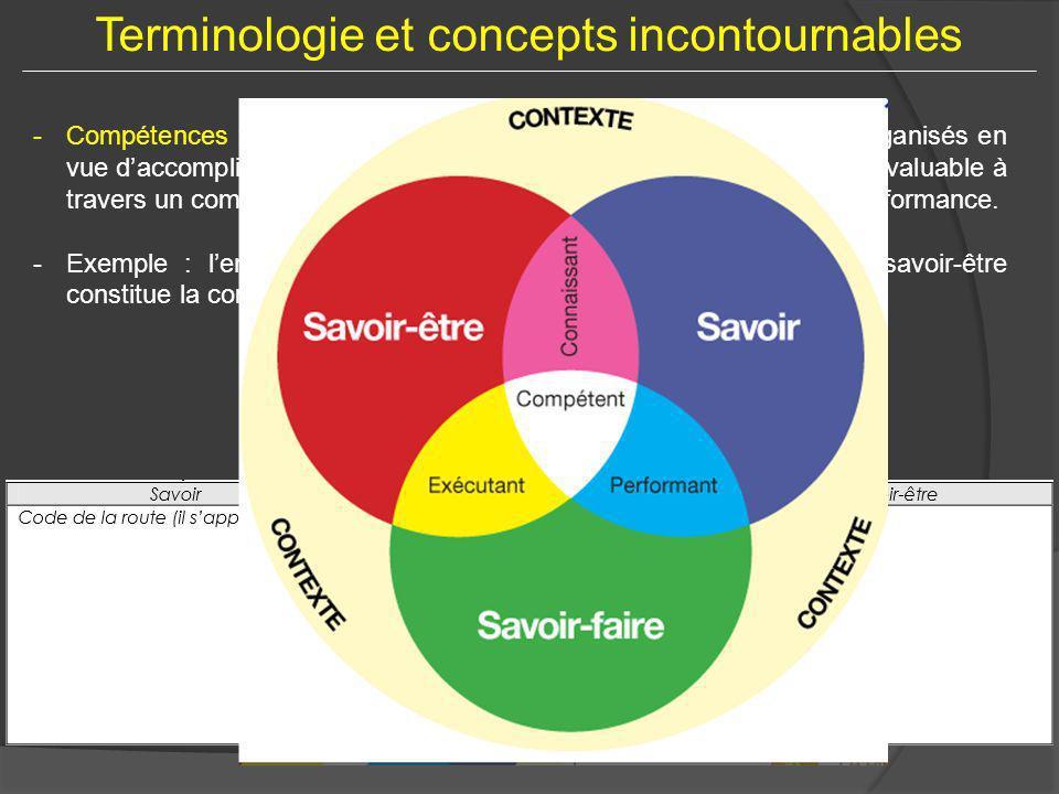 Terminologie et concepts incontournables -Compétences : ensemble de savoirs, de savoir-faire et savoir-être organisés en vue daccomplir de façon adapt