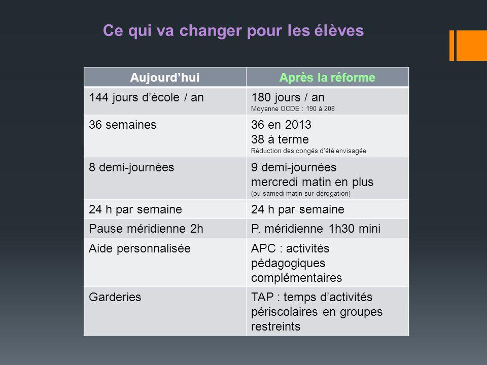 Ce qui va changer pour les élèves AujourdhuiAprès la réforme 144 jours décole / an180 jours / an Moyenne OCDE : 190 à 208 36 semaines36 en 2013 38 à t