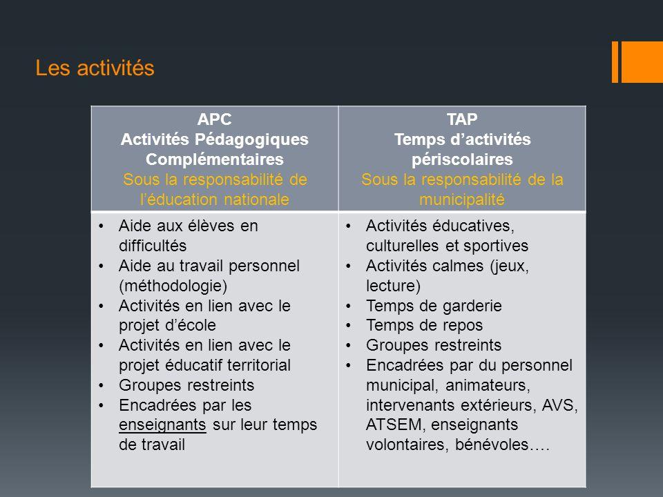 Les activités APC Activités Pédagogiques Complémentaires Sous la responsabilité de léducation nationale TAP Temps dactivités périscolaires Sous la res