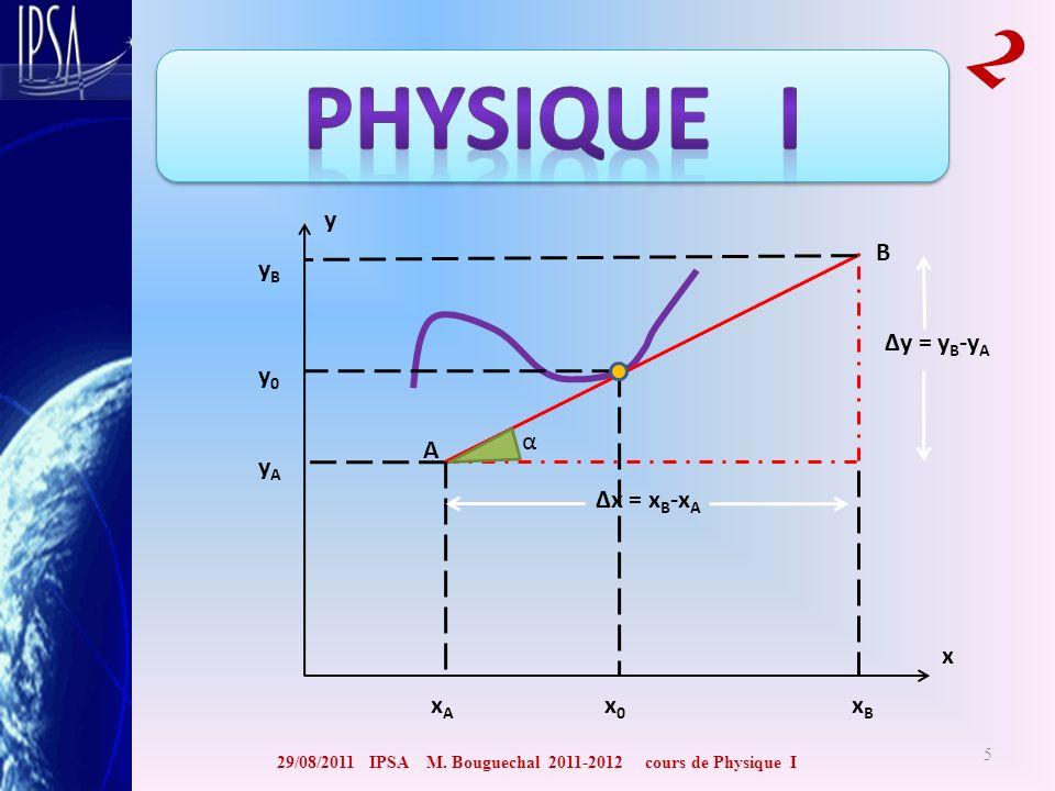 29/08/2011 IPSA M. Bouguechal 2011-2012 cours de Physique I 2 5 Δx = x B -x A Δy = y B -y A A B xBxB xAxA x y yAyA yByB α x0x0 y0y0