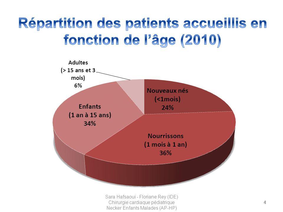 15 Sara Hafsaoui - Floriane Rey (IDE) Chirurgie cardiaque pédiatrique Necker Enfants Malades (AP-HP)