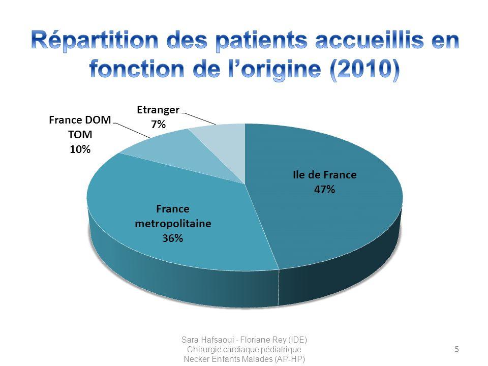 La préparation de la chambre Chambre type Ajout de matériel spécifique en fonction des coordonnées de chaque patient 26 Sara Hafsaoui - Floriane Rey (IDE) Chirurgie cardiaque pédiatrique Necker Enfants Malades (AP-HP)