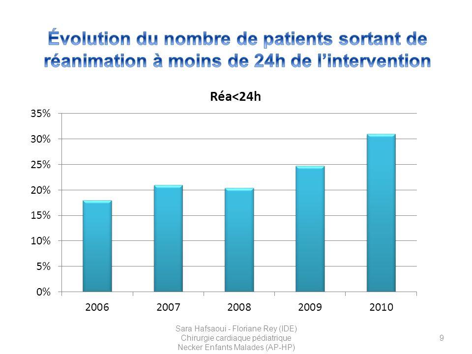 20 Sara Hafsaoui - Floriane Rey (IDE) Chirurgie cardiaque pédiatrique Necker Enfants Malades (AP-HP)