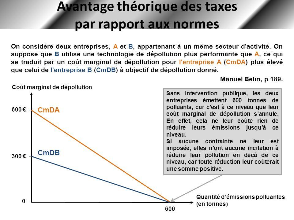 Avantage théorique des taxes par rapport aux normes On considère deux entreprises, A et B, appartenant à un même secteur d'activité. On suppose que B
