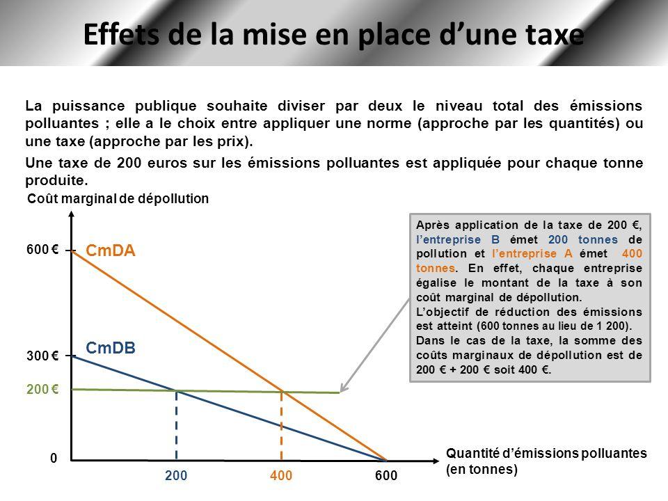 Effets de la mise en place dune taxe Coût marginal de dépollution Quantité démissions polluantes (en tonnes) 600 300 0 CmDA CmDB 600 La puissance publ