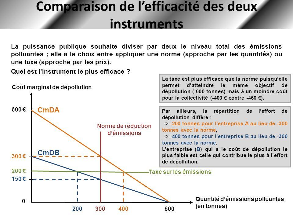 Comparaison de lefficacité des deux instruments Coût marginal de dépollution Quantité démissions polluantes (en tonnes) 600 300 150 0 CmDA CmDB 600 La