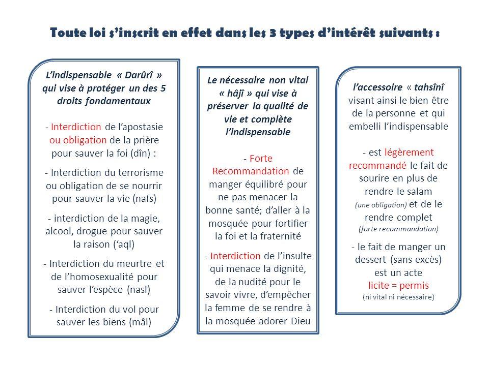 Toute loi sinscrit en effet dans les 3 types dintérêt suivants : Lindispensable « Darûrî » qui vise à protéger un des 5 droits fondamentaux - Interdic
