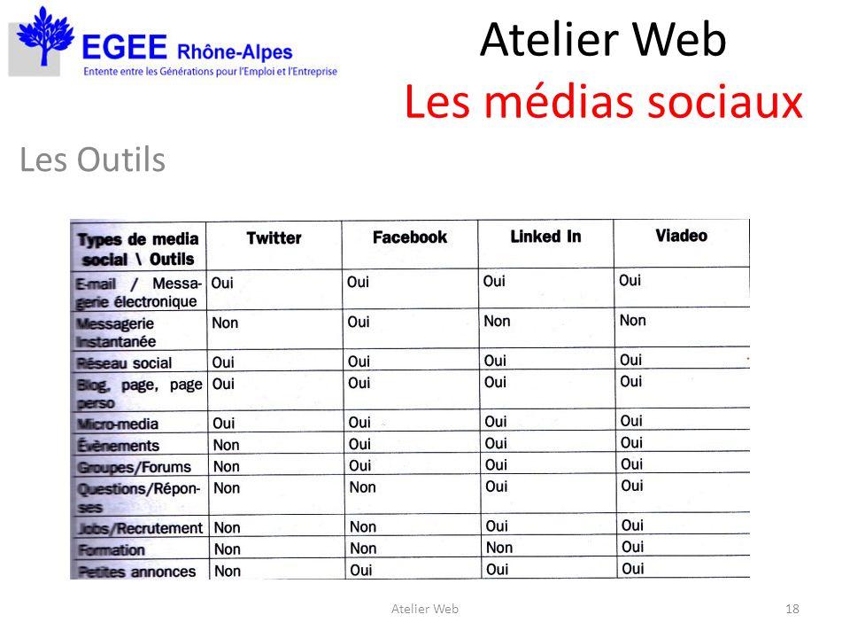 Atelier Web Les médias sociaux Les Outils 18Atelier Web