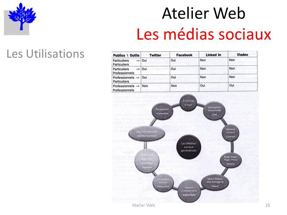 Atelier Web Les médias sociaux Les Utilisations 19Atelier Web