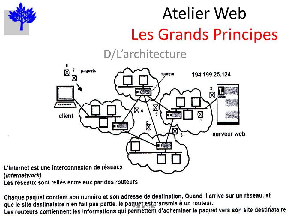 Atelier Web Les Grands Principes D/Larchitecture 8Atelier Web