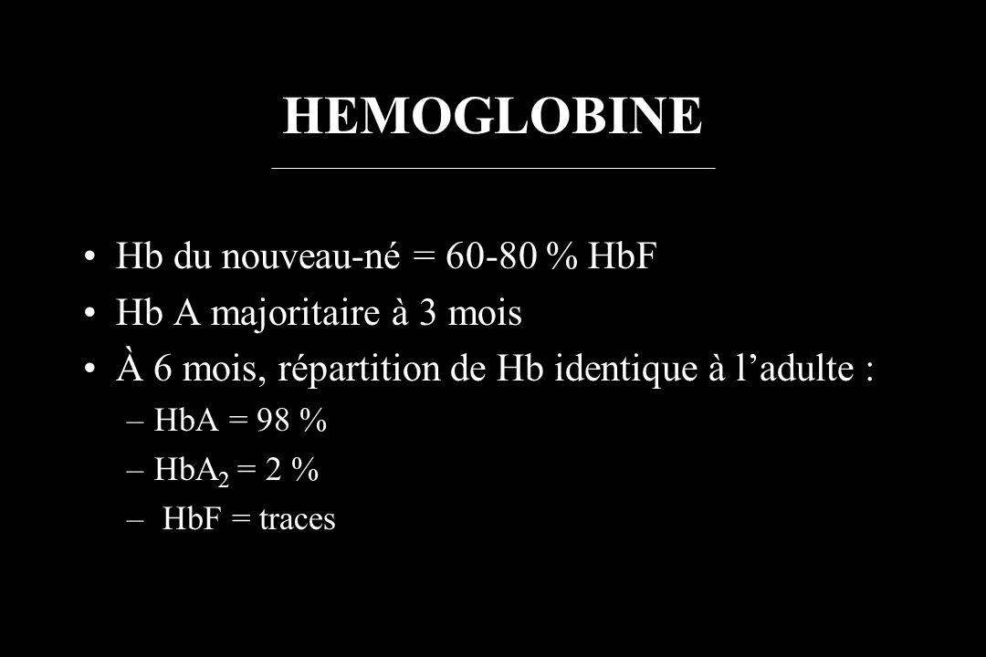 HEMOGLOBINE Hb du nouveau-né = 60-80 % HbF Hb A majoritaire à 3 mois À 6 mois, répartition de Hb identique à ladulte : –HbA = 98 % –HbA 2 = 2 % – HbF