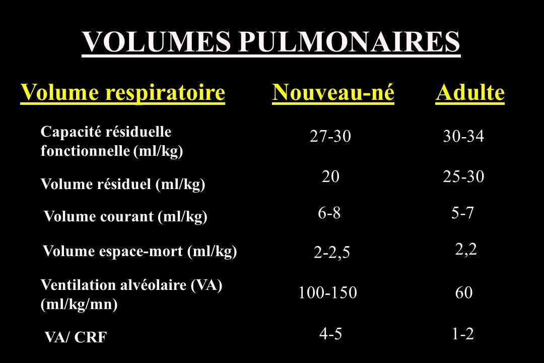 Volume respiratoireNouveau-néAdulte Capacité résiduelle fonctionnelle (ml/kg) 27-3030-34 Volume résiduel (ml/kg) 2025-30 Volume courant (ml/kg) 6-85-7