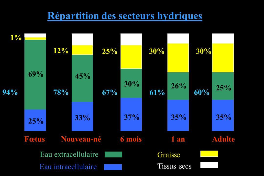 1% 94% 12% 78% 25% 30% 67%61% 60% FœtusNouveau-né6 mois1 anAdulte 69% 45% 30% 26% 25% 33% 37%35% Graisse Eau extracellulaire Eau intracellulaire Tissu