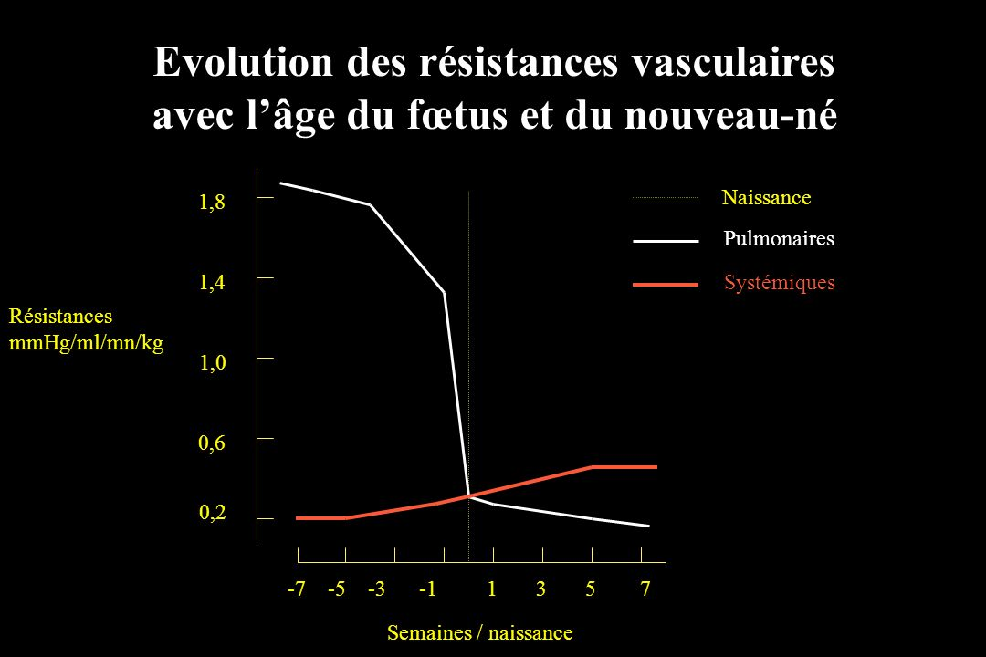 Evolution des résistances vasculaires avec lâge du fœtus et du nouveau-né -7 -5 -3 -1 1 3 5 7 1,8 1,4 1,0 0,6 0,2 Résistances mmHg/ml/mn/kg Semaines /